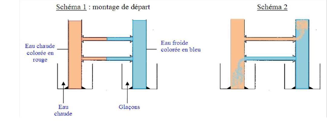 Relativ Expériences océaniques QU77
